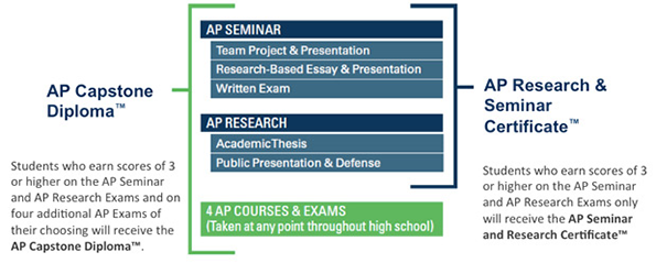 AP-Capstone-Diploma-Overview